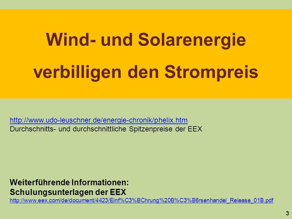 Strom- menge Preis 44 Nachfrage 18 Wind- strom Selber Tag, selbe Stunde aber mit Berücksichtigung der Windeinspeisung Börsengewinn der Stromerzeuger