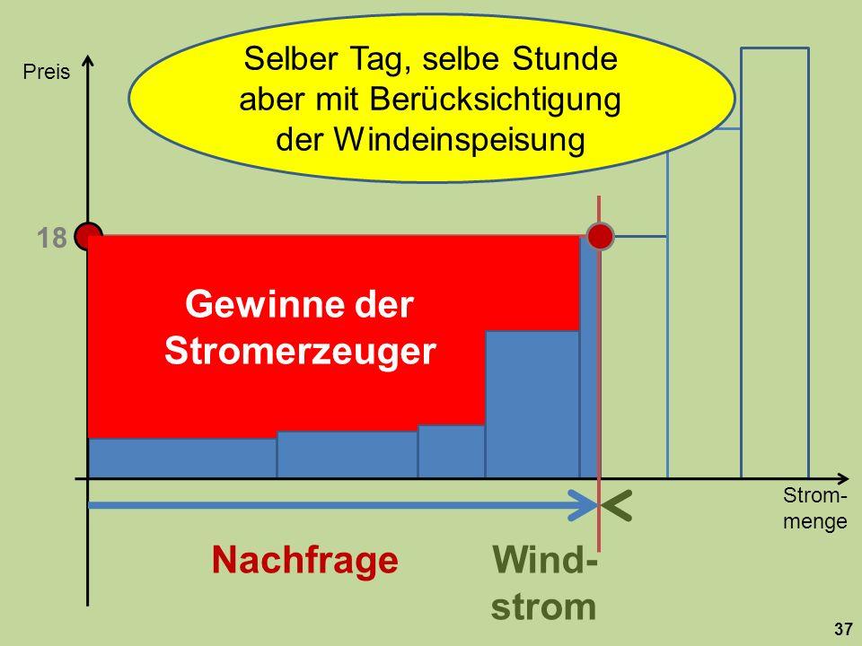 Strom- menge Preis 37 Nachfrage 18 Wind- strom Selber Tag, selbe Stunde aber mit Berücksichtigung der Windeinspeisung Gewinne der Stromerzeuger