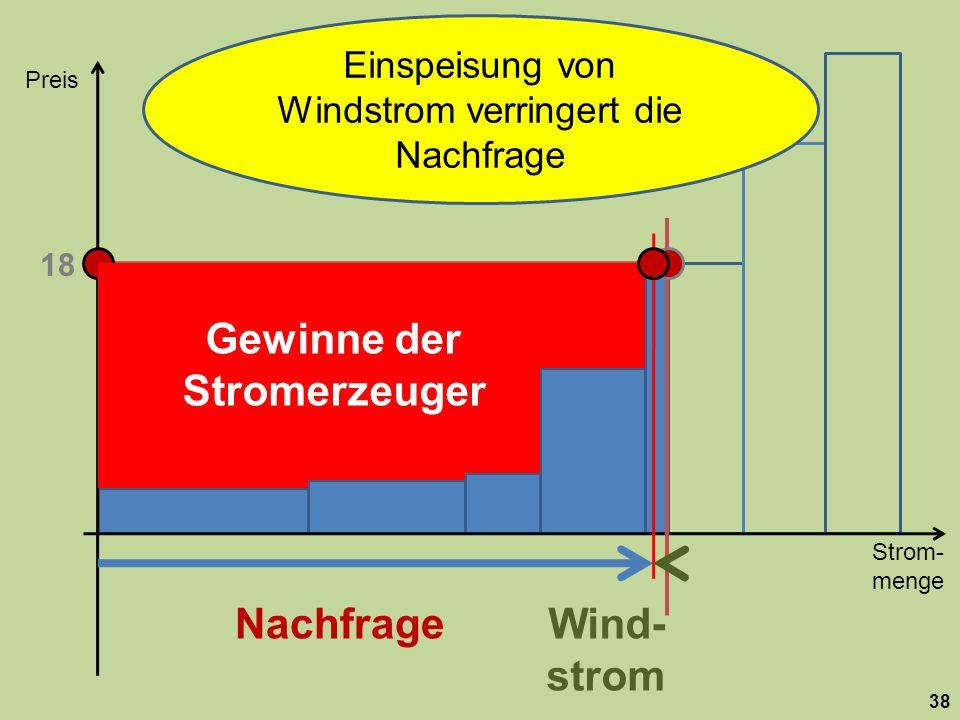Strom- menge Preis 38 Nachfrage 18 Wind- strom Einspeisung von Windstrom verringert die Nachfrage Gewinne der Stromerzeuger