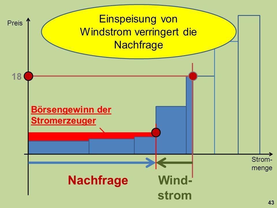 Strom- menge Preis 43 Nachfrage 18 Wind- strom Börsengewinn der Stromerzeuger Einspeisung von Windstrom verringert die Nachfrage