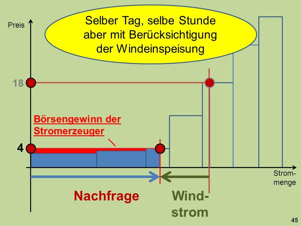 Strom- menge Preis 45 Nachfrage 18 Wind- strom Selber Tag, selbe Stunde aber mit Berücksichtigung der Windeinspeisung 4 Börsengewinn der Stromerzeuger