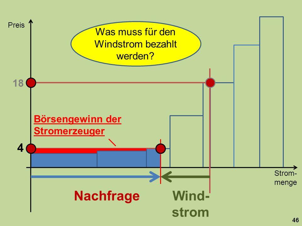Strom- menge Preis 46 Nachfrage 18 Wind- strom 4 Was muss für den Windstrom bezahlt werden.