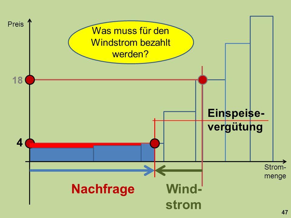 Strom- menge Preis 47 Nachfrage 18 Wind- strom 4 Was muss für den Windstrom bezahlt werden.