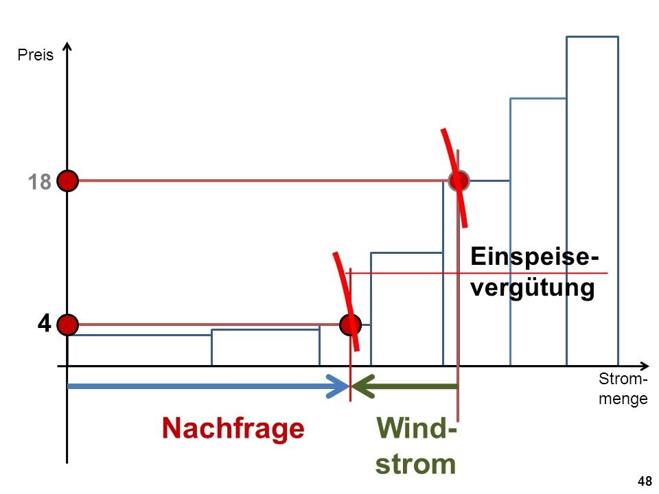 Strom- menge Preis 48 Nachfrage 18 Wind- strom 4 Einspeise- vergütung