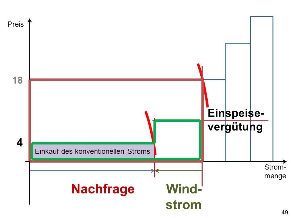 Strom- menge Preis 49 Nachfrage 18 Wind- strom 4 Einspeise- vergütung Einkauf des konventionellen Stroms