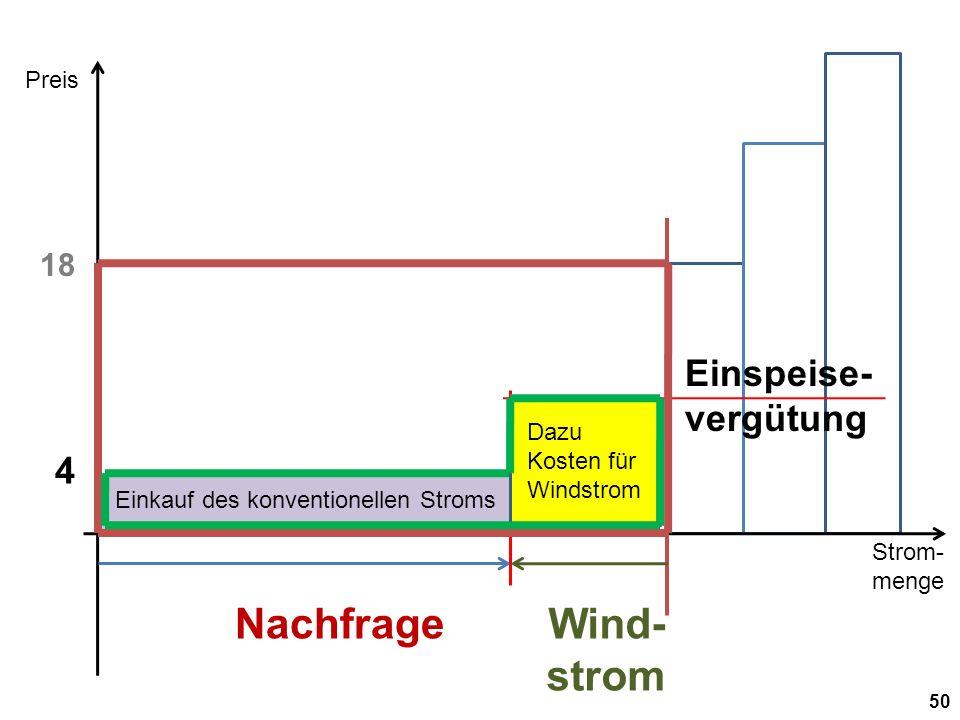 Strom- menge Preis 50 Nachfrage 18 Wind- strom 4 Einspeise- vergütung Einkauf des konventionellen Stroms Dazu Kosten für Windstrom