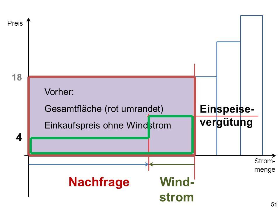Strom- menge Preis 51 Nachfrage 18 Wind- strom 4 Einspeise- vergütung Vorher: Gesamtfläche (rot umrandet) Einkaufspreis ohne Windstrom
