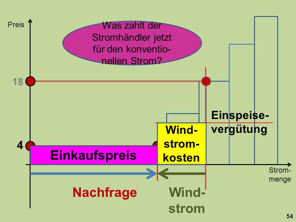 Strom- menge Preis 54 Nachfrage 18 Wind- strom 4 Einspeise- vergütung Wind- strom- kosten Einkaufspreis Was zahlt der Stromhändler jetzt für den konventio- nellen Strom?