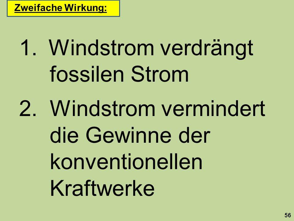 1.Windstrom verdrängt fossilen Strom 2.