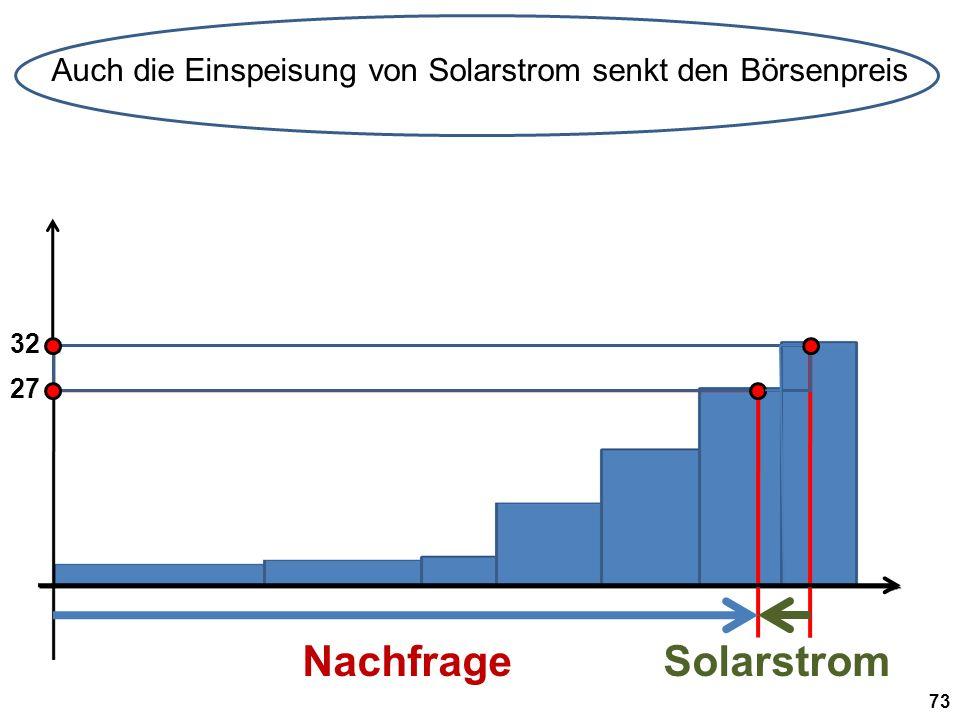 32 NachfrageSolarstrom Auch die Einspeisung von Solarstrom senkt den Börsenpreis 73 27
