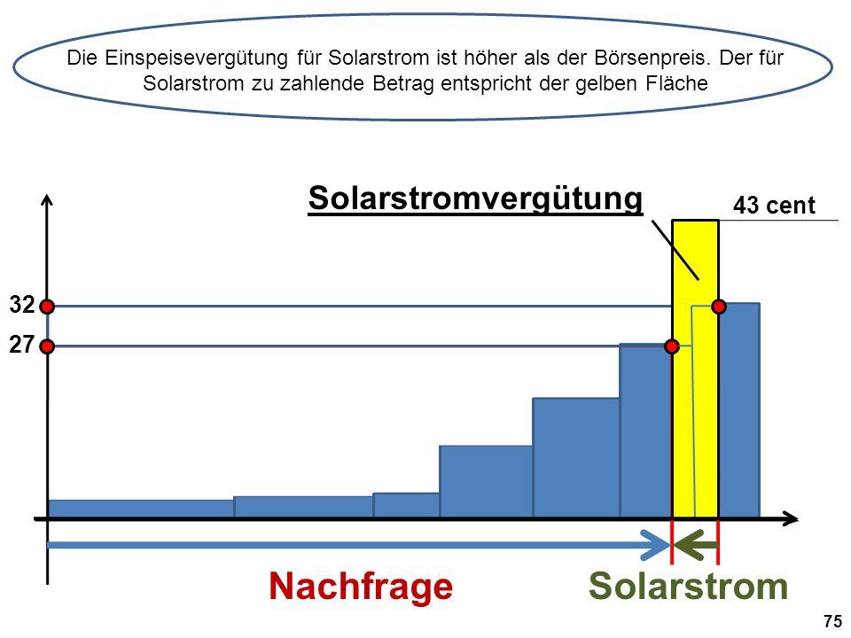 32 Solarstromvergütung NachfrageSolarstrom Die Einspeisevergütung für Solarstrom ist höher als der Börsenpreis.