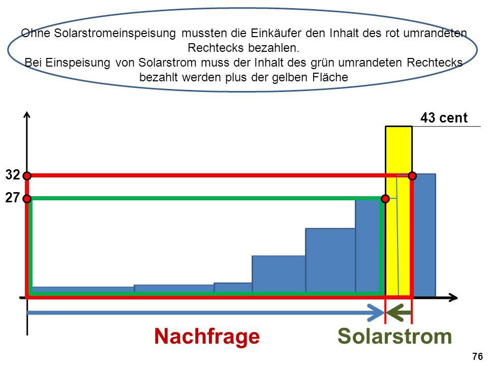 32 NachfrageSolarstrom Ohne Solarstromeinspeisung mussten die Einkäufer den Inhalt des rot umrandeten Rechtecks bezahlen.