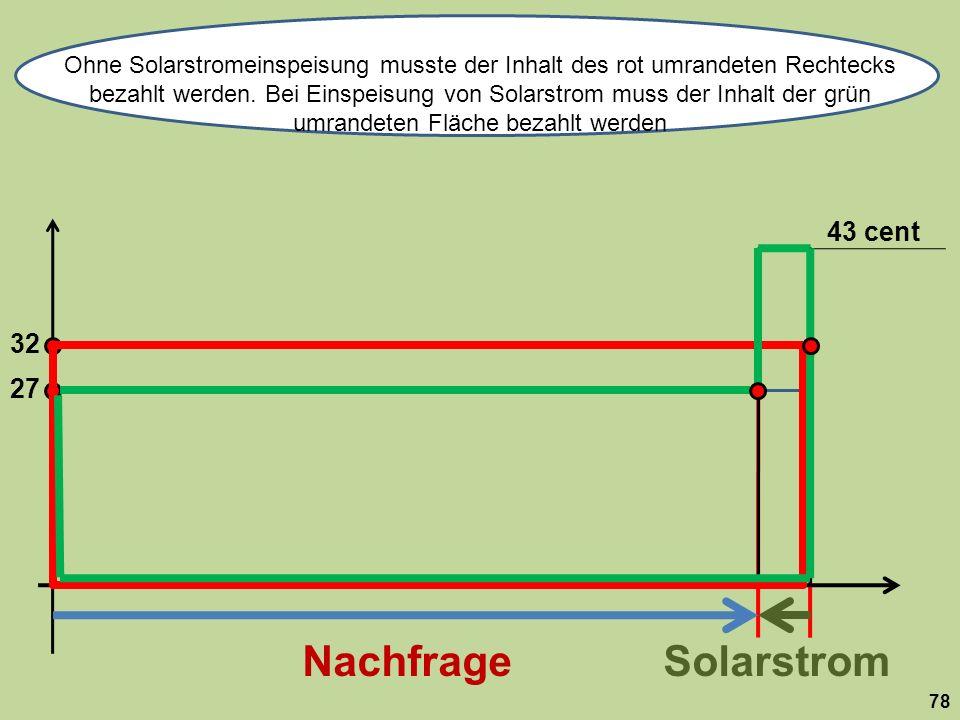 32 NachfrageSolarstrom Ohne Solarstromeinspeisung musste der Inhalt des rot umrandeten Rechtecks bezahlt werden.