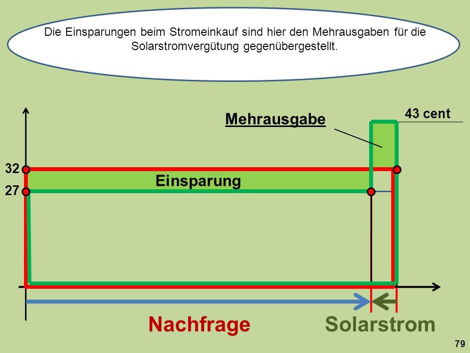 Einsparung 32 NachfrageSolarstrom Die Einsparungen beim Stromeinkauf sind hier den Mehrausgaben für die Solarstromvergütung gegenübergestellt.