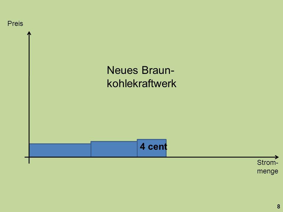 Strom- menge Preis pro kWh 19 18 cent 27 cent 32 cent 11 cent 3,5 cent 3 cent 4 cent Nachfrage Anmerkung: Die Nachfragekurve (rote Linie) verläuft tatsächlich nicht genau senkrecht, sondern ist eine steil nach rechts abfallende Funktion.