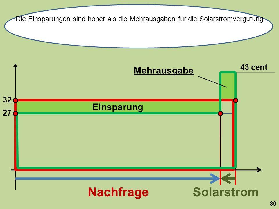 Einsparung 32 NachfrageSolarstrom Die Einsparungen sind höher als die Mehrausgaben für die Solarstromvergütung 80 43 cent 27 Mehrausgabe