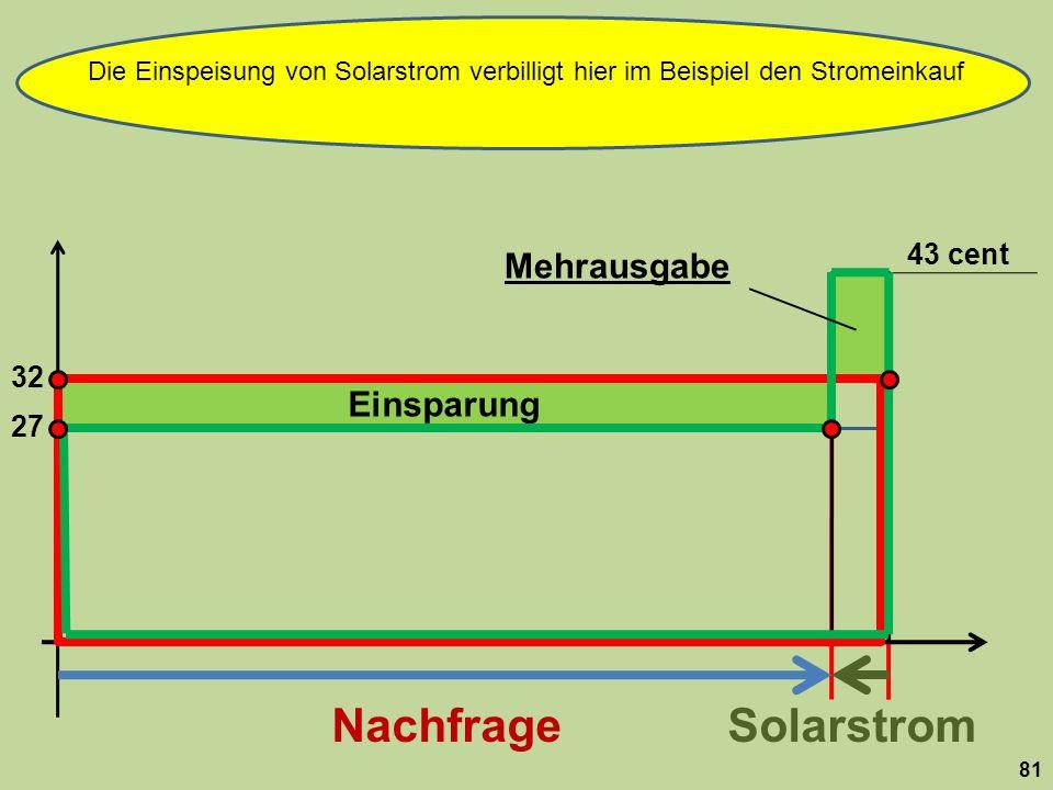 Einsparung 32 NachfrageSolarstrom 81 43 cent 27 Mehrausgabe Die Einspeisung von Solarstrom verbilligt hier im Beispiel den Stromeinkauf