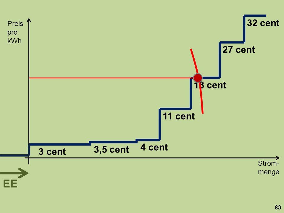 Strom- menge Preis pro kWh 83 18 cent 27 cent 32 cent 11 cent 3,5 cent 3 cent 4 cent EE