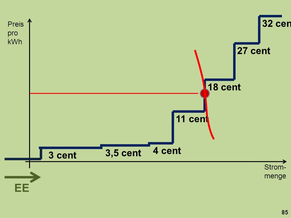 Strom- menge Preis pro kWh 85 18 cent 27 cent 32 cent 11 cent 3,5 cent 3 cent 4 cent EE