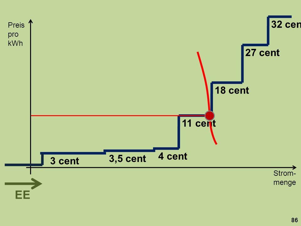 Strom- menge Preis pro kWh 86 18 cent 27 cent 32 cent 11 cent 3,5 cent 3 cent 4 cent EE