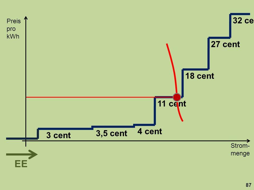 Strom- menge Preis pro kWh 87 18 cent 27 cent 32 cent 11 cent 3,5 cent 3 cent 4 cent EE
