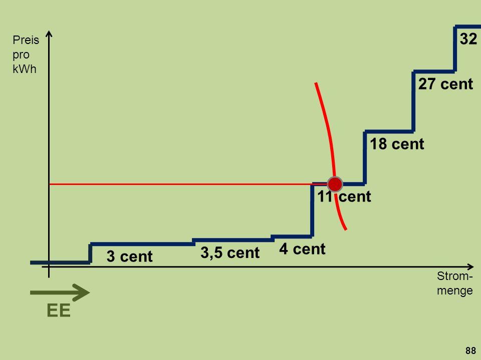 Strom- menge Preis pro kWh 88 18 cent 27 cent 32 11 cent 3,5 cent 3 cent 4 cent EE