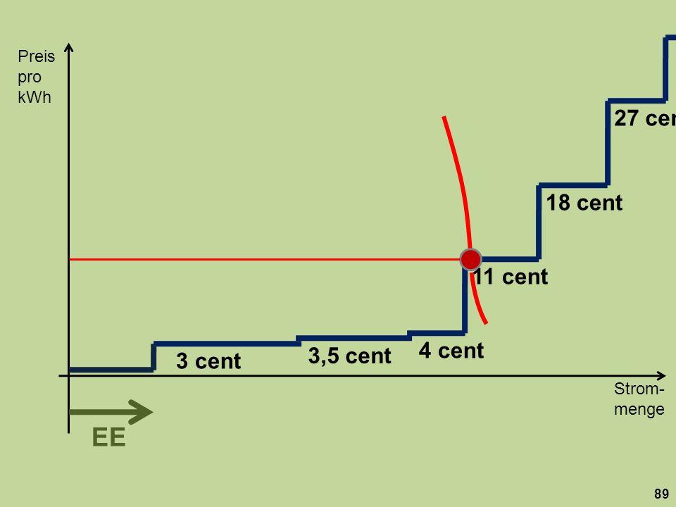 Strom- menge Preis pro kWh 89 18 cent 27 cent 11 cent 3,5 cent 3 cent 4 cent EE
