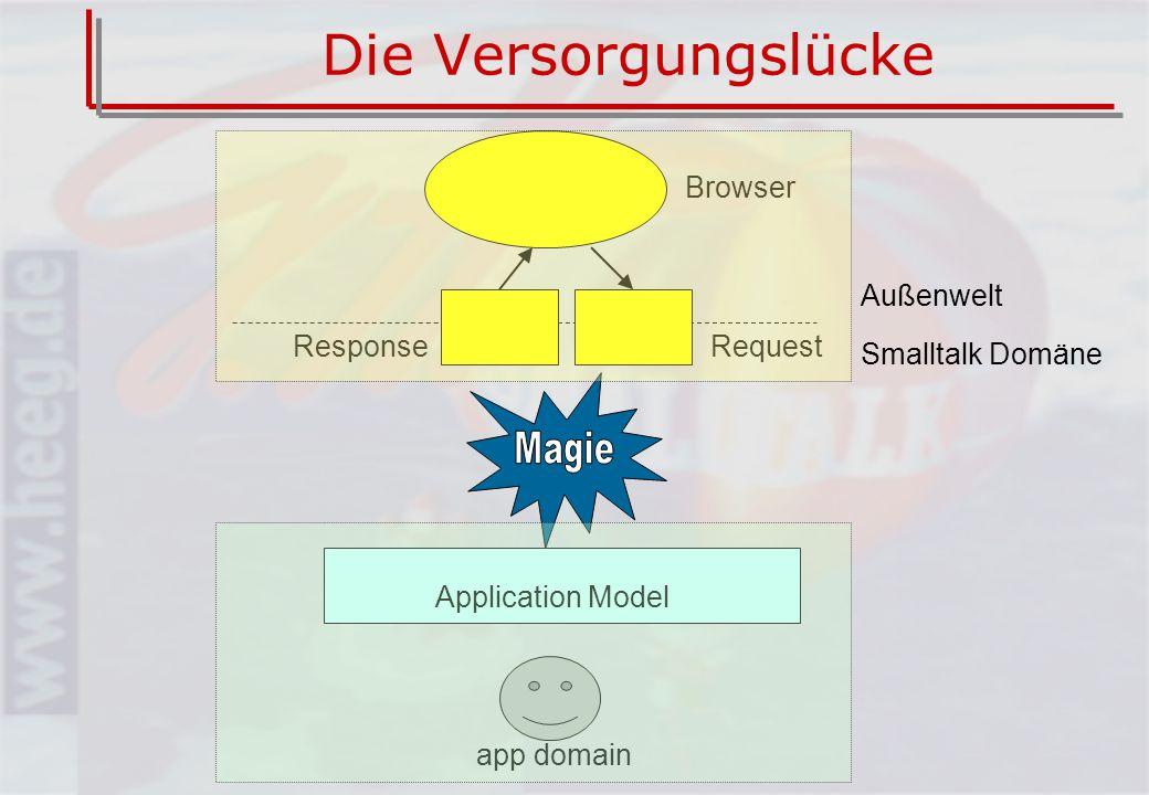 Web-Anwendungen Smalltalker arbeiten mit –Reicher Menge an Widgets –MVC als Modell der Anwendungsarchitektur –ValueModel und Aspect-Kanäle zur Verbindung von GUI und Anwendungsmodell –Event-getriebene Anwendungssteuerung –Komplette Abstraktion der Präsentationsimplementierung (nur Smalltalk-Werte)