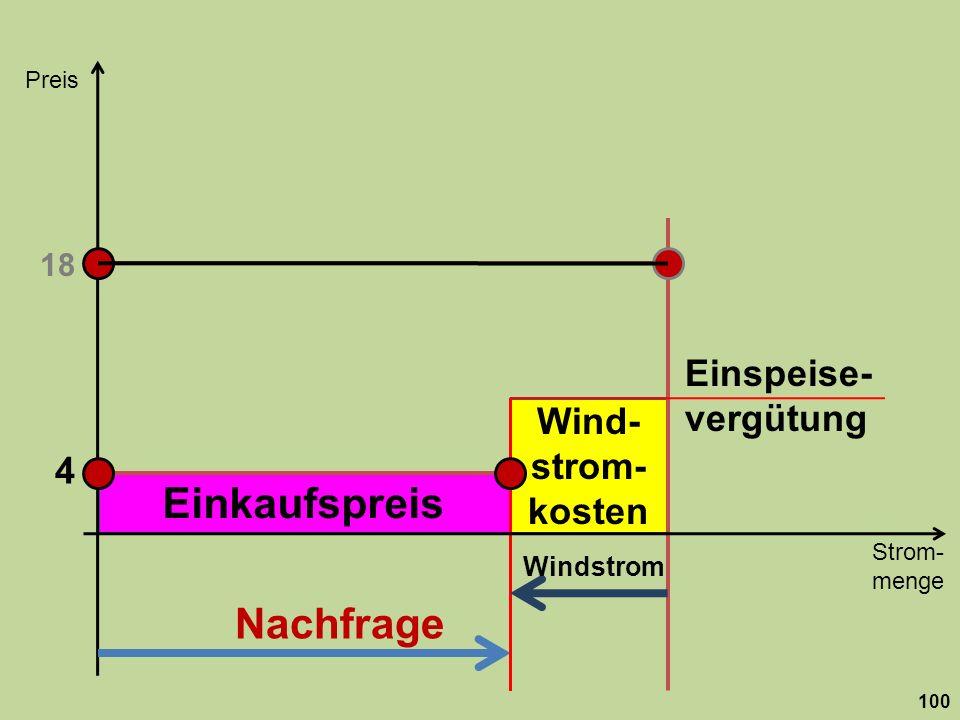 Einkaufspreis Wind- strom- kosten Strom- menge Preis 100 Nachfrage 18 Windstrom 4 Einspeise- vergütung
