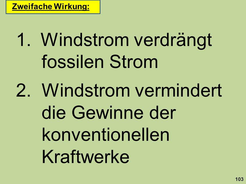 1.Windstrom verdrängt fossilen Strom 2. Windstrom vermindert die Gewinne der konventionellen Kraftwerke 103 Zweifache Wirkung: