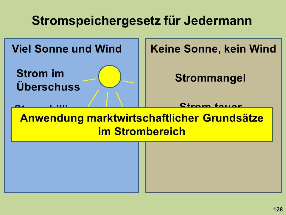 Stromspeichergesetz für Jedermann 128 Viel Sonne und WindKeine Sonne, kein Wind Strom im Überschuss Strommangel Strom billig Strom teuer Anwendung mar