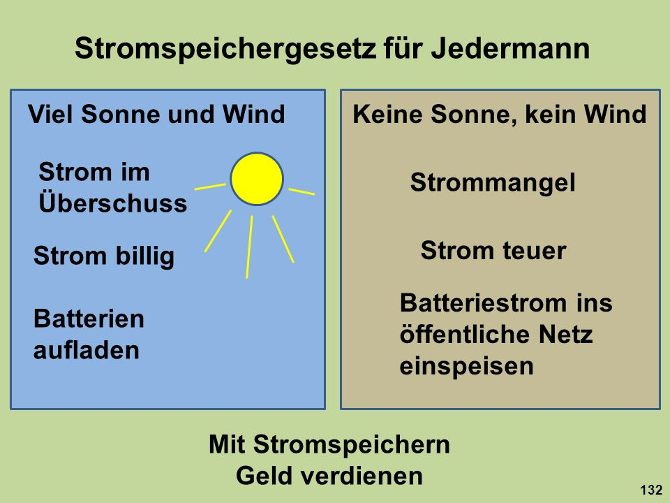 Stromspeichergesetz für Jedermann 132 Viel Sonne und WindKeine Sonne, kein Wind Strom im Überschuss Strommangel Strom billig Strom teuer Batterien auf