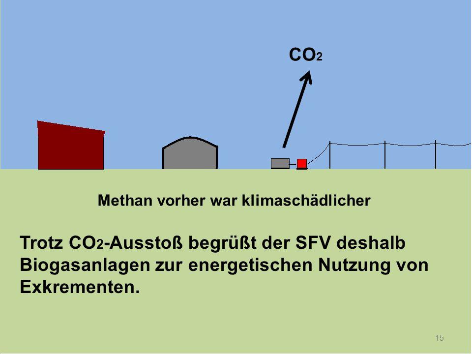 15 _ CO 2 15 Methan vorher war klimaschädlicher Trotz CO 2 -Ausstoß begrüßt der SFV deshalb Biogasanlagen zur energetischen Nutzung von Exkrementen.