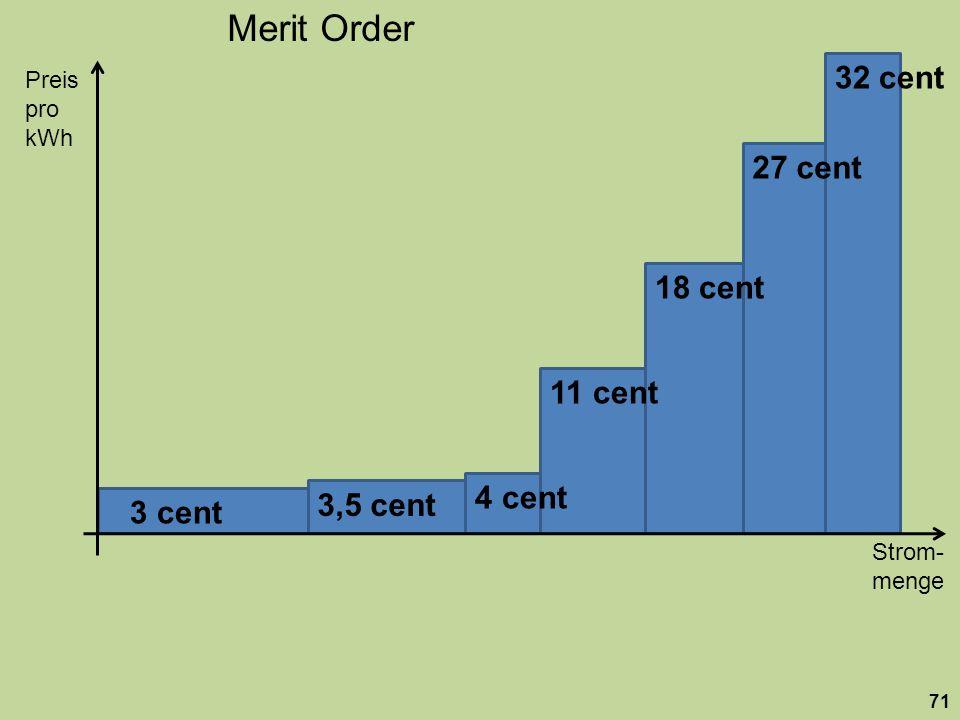 Strom- menge Preis pro kWh 71 18 cent 27 cent 32 cent 11 cent 4 cent 3,5 cent 3 cent Merit Order