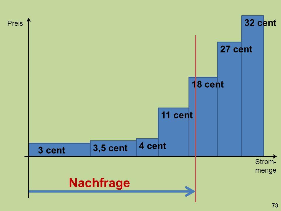 Strom- menge Preis 73 18 cent 27 cent 32 cent 11 cent 4 cent 3,5 cent 3 cent Nachfrage