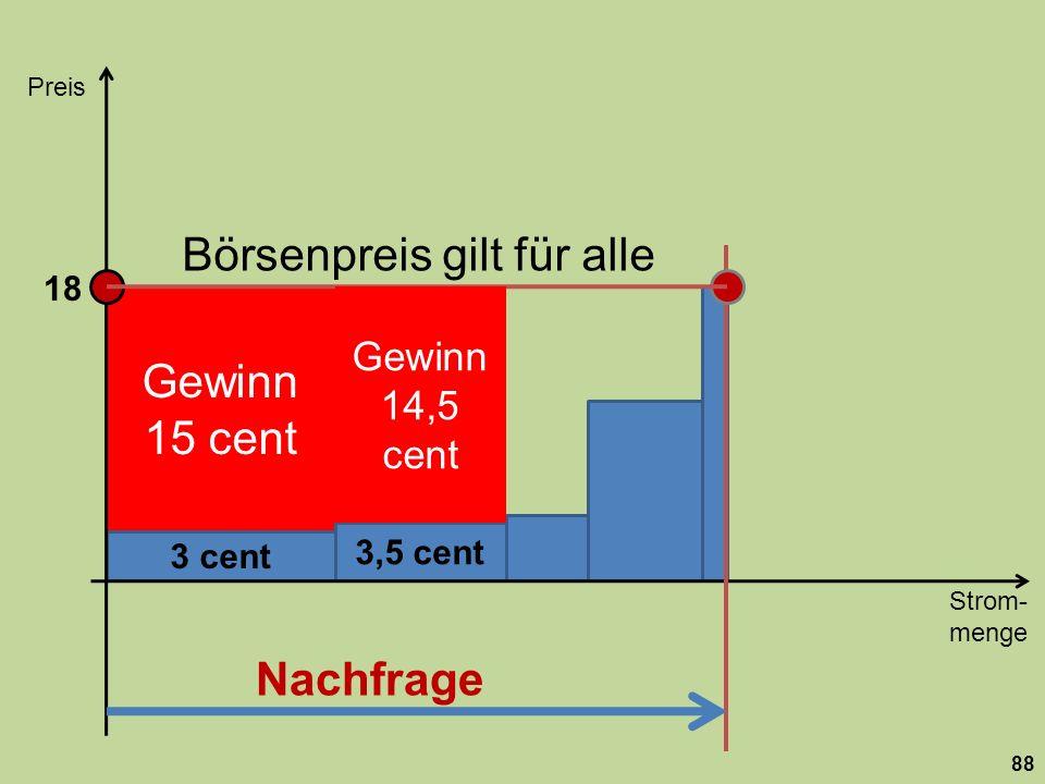 Gewinn 15 cent Börsenpreis gilt für alle 3,5 cent 3 cent Strom- menge Preis 88 Nachfrage z.B. für Atom- kraftwerk Gewinn 14,5 cent 18