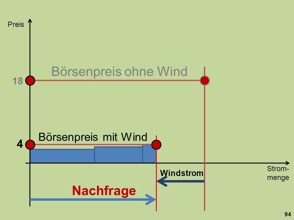 Strom- menge Preis 94 Nachfrage 18 Börsenpreis ohne Wind Windstrom Börsenpreis mit Wind 4