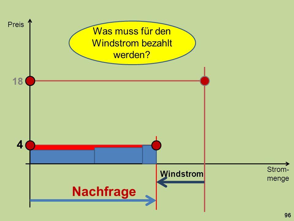 Strom- menge Preis 96 Nachfrage 18 Windstrom 4 Was muss für den Windstrom bezahlt werden?