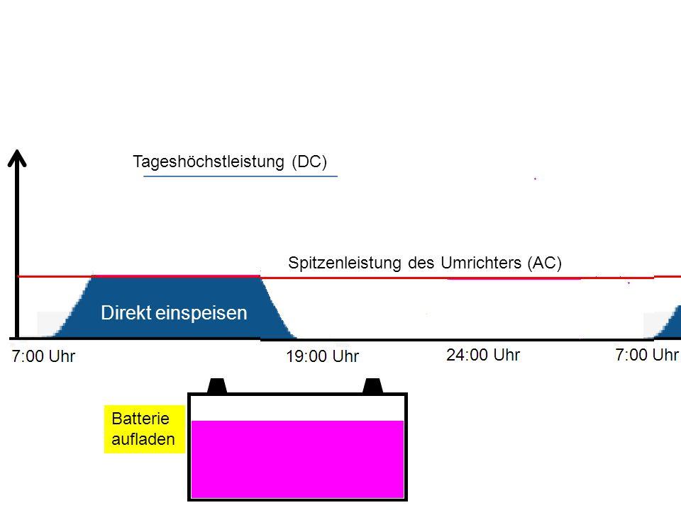 Batterie aufladen Tageshöchstleistung (DC) Spitzenleistung des Umrichters (AC) Direkt einspeisen