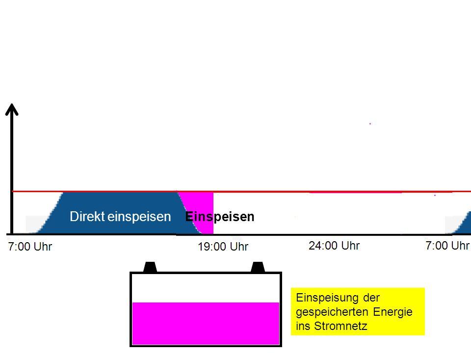 Einspeisung der gespeicherten Energie ins Stromnetz Direkt einspeisen Einspeisen