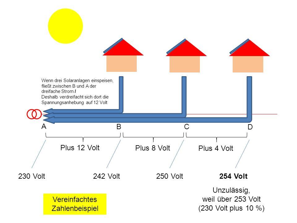 An Tagen mit sehr hoher Solareinspeisung reicht die gespeicherte Energie bis in die Morgenstunden, aber dann ist der Speicher (bis auf notwendige Restladung) leer
