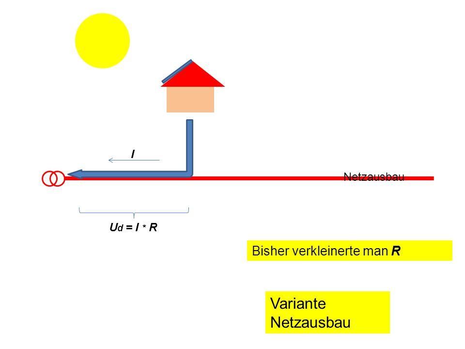 I Wir wollen I verkleinern Netzausbau U d = I * R Variante Speicherintegration