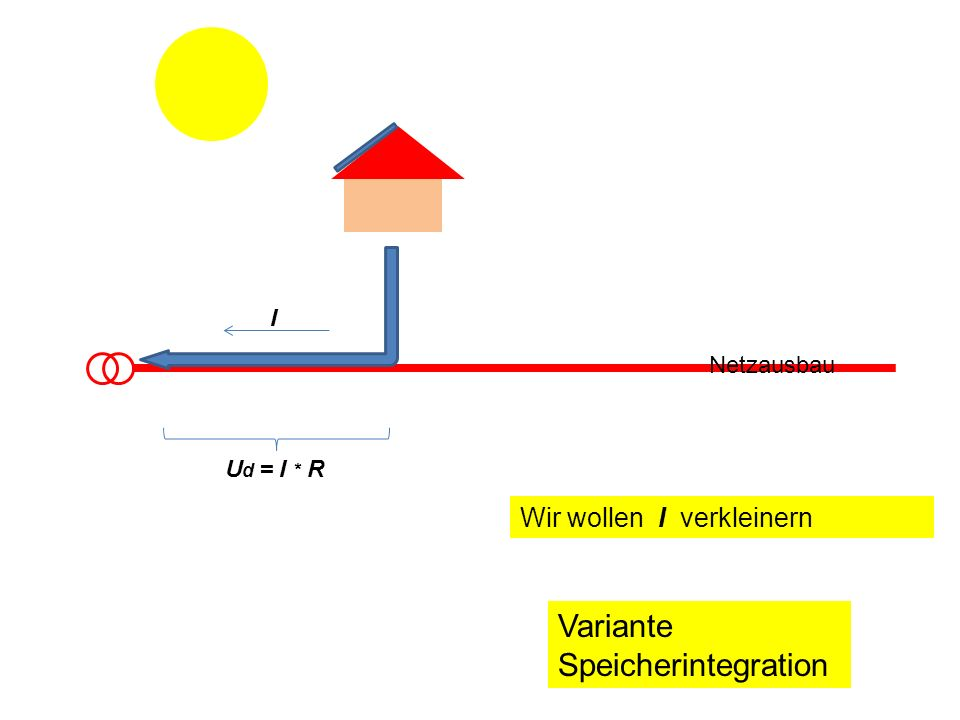 I Netzausbau U d = I * R Es geht um Speicher in der Größenordnung einiger kWh.