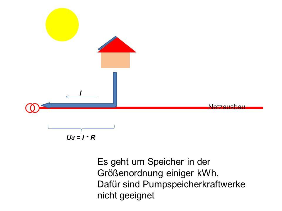 I Netzausbau U d = I * R Es geht um Speicher in der Größenordnung einiger kWh. Dafür sind Pumpspeicherkraftwerke nicht geeignet