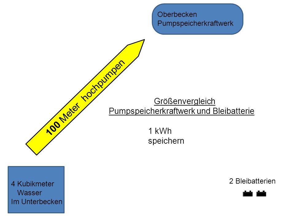 4 Kubikmeter Wasser Im Unterbecken 100 Meter hochpumpen 2 Bleibatterien Oberbecken Pumpspeicherkraftwerk Größenvergleich Pumpspeicherkraftwerk und Ble
