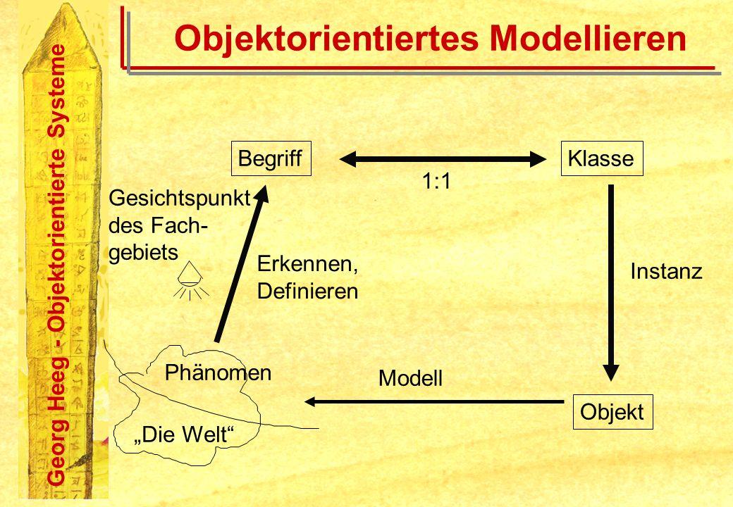 Georg Heeg - Objektorientierte Systeme Objektorientiertes Modellieren Die Welt Phänomen BegriffKlasse Objekt Modell 1:1 Gesichtspunkt des Fach- gebiet
