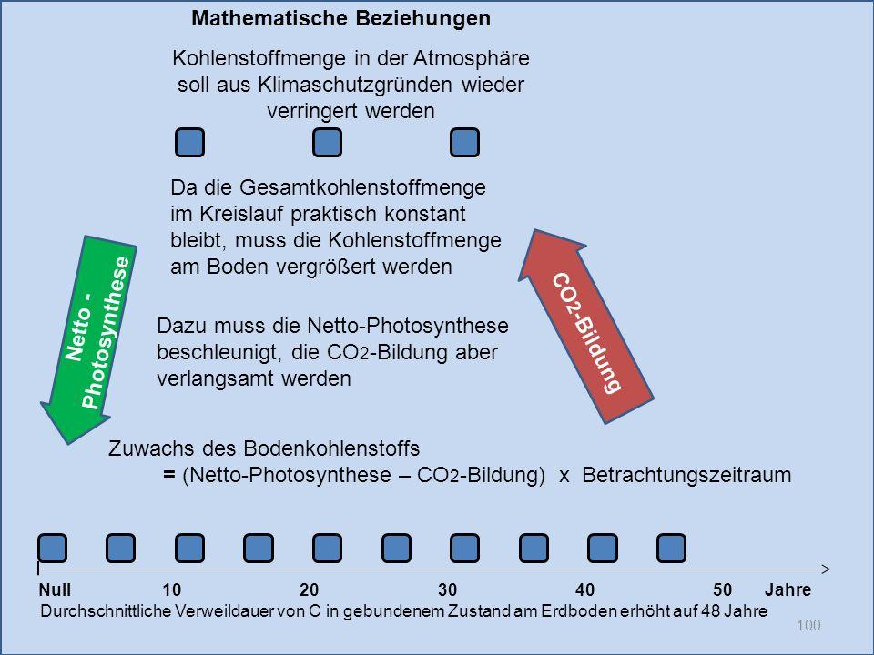 Netto - Photosynthese 100 1020304050 Jahre Durchschnittliche Verweildauer von C in gebundenem Zustand am Erdboden erhöht auf 48 Jahre Null CO 2 -Bildu
