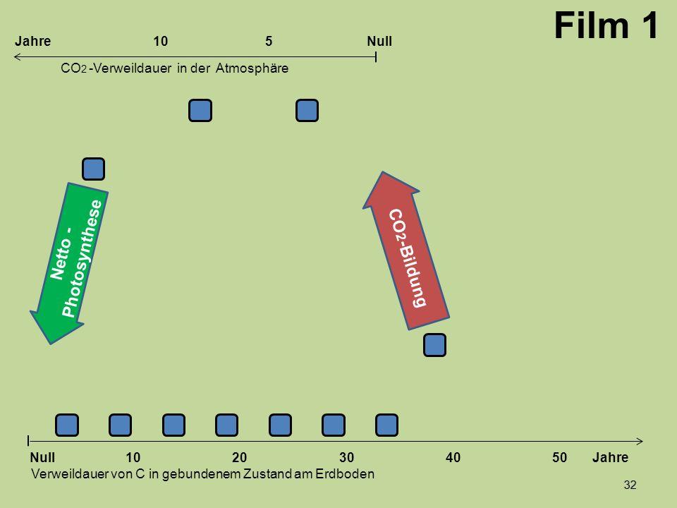 32 1020304050 Jahre Verweildauer von C in gebundenem Zustand am Erdboden CO 2 -Verweildauer in der Atmosphäre Null 10Null5Jahre Film 1 Netto - Photosy