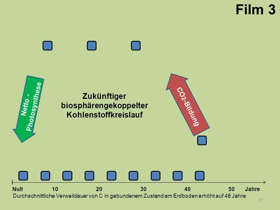 Netto - Photosynthese 77 1020304050 Jahre Durchschnittliche Verweildauer von C in gebundenem Zustand am Erdboden erhöht auf 48 Jahre Null CO 2 -Bildun