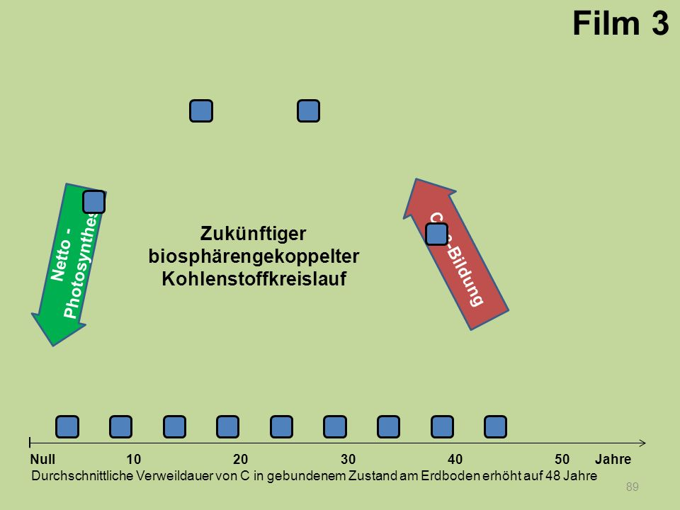 Netto - Photosynthese 89 1020304050 Jahre Durchschnittliche Verweildauer von C in gebundenem Zustand am Erdboden erhöht auf 48 Jahre Null CO 2 -Bildun